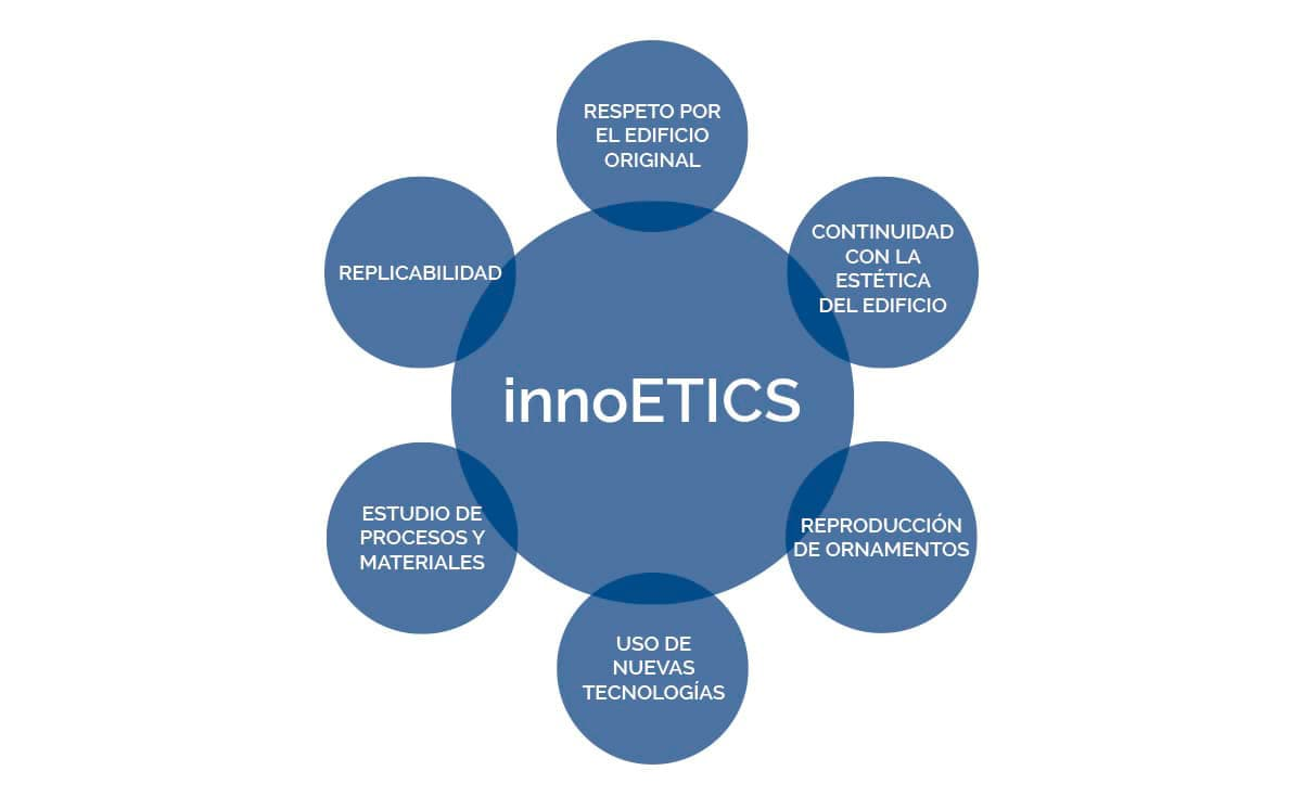 Los pilares de innoETICS