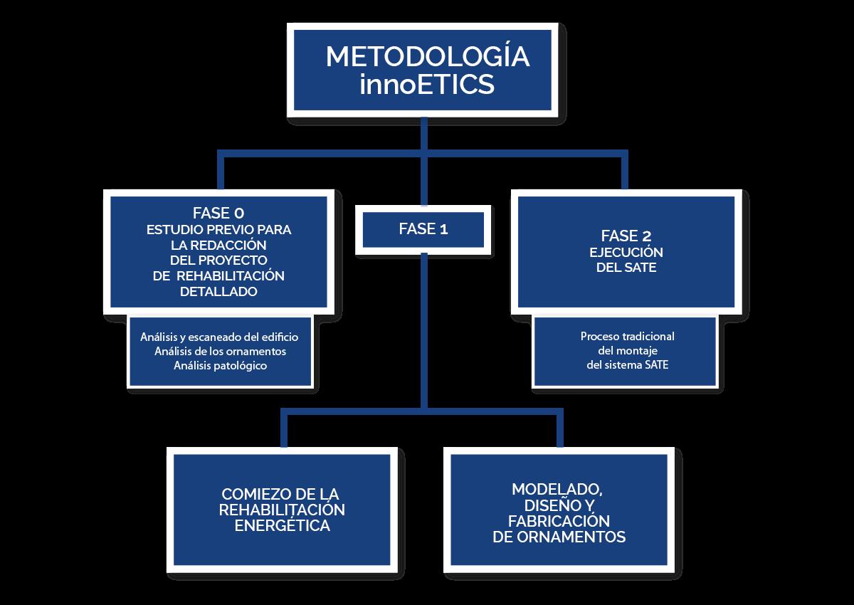 Metodología innoETICS